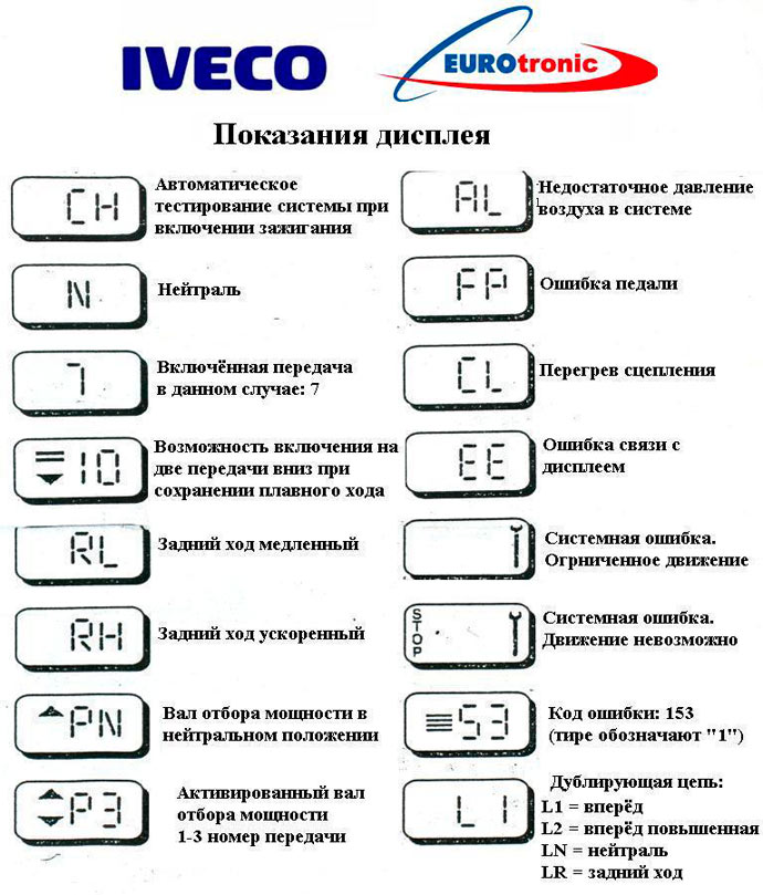 КПП евротроник для IVECO